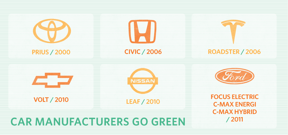 Green Car Guide - Green Promotion
