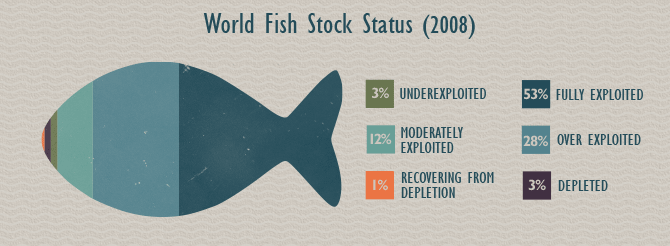 Sustainable Seafood - World Fish Stock Status (2008)