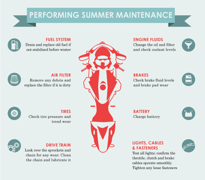 Spring Motorcycle Maintenance - Checklist