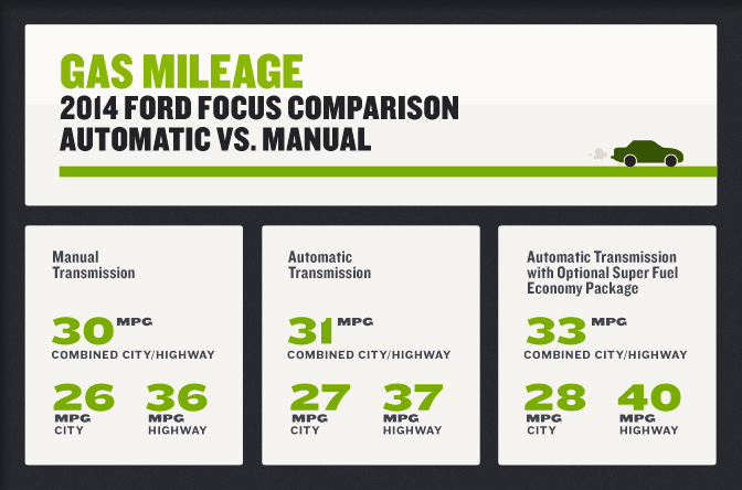 Manual vs Automatic Transmissions - 2014 Ford Focus fuel mileage comparison