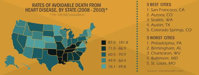 Rate of Avoidable Heart Disease by State