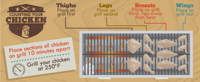 Chicken Grilling - Order and placement of chicken on the grill