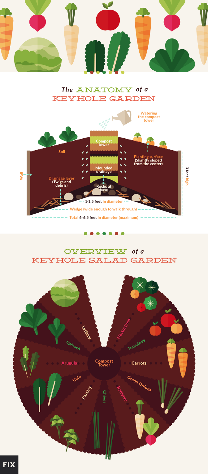 The Secret to Building a Salad Keyhole Garden | Fix.com on raised garden bed plans, classic garden plans, butterfly garden plans, woodland garden plans, annual garden plans, small garden plans, raised garden layout plans, round garden plans, gothic garden plans, window garden plans, rectangle garden plans, build garden cart plans, deer resistant garden plans, flower garden plans, survival garden plans, chinese garden plans, sensory garden plans, front garden plans, kitchen garden plans, straw bale garden plans,
