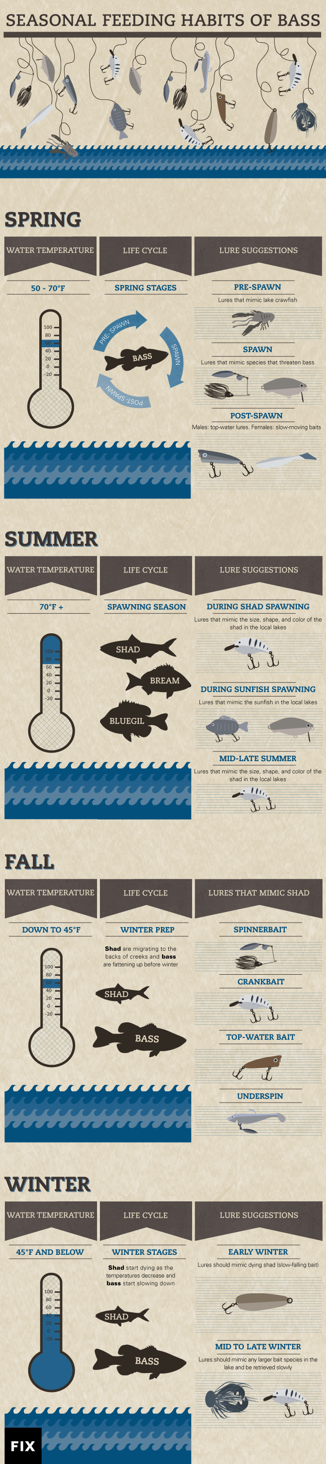 How to catch more bass by knowing seasonal bass baiting for Best time for bass fishing