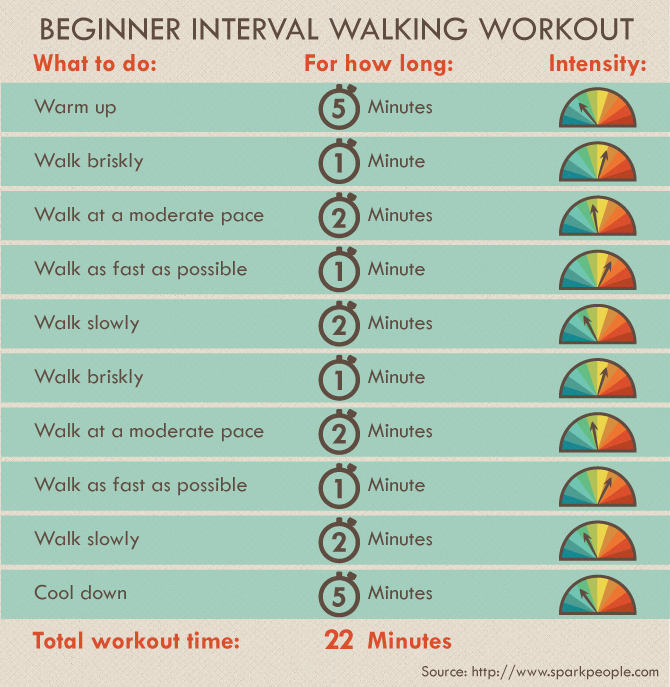 Getting Started With Running - Beginner Interval Training