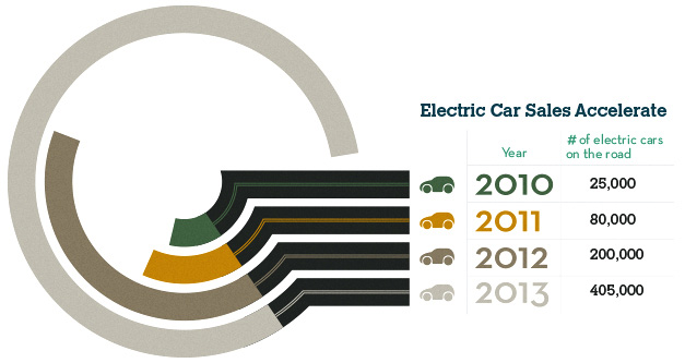 Electric Car S Accelerate