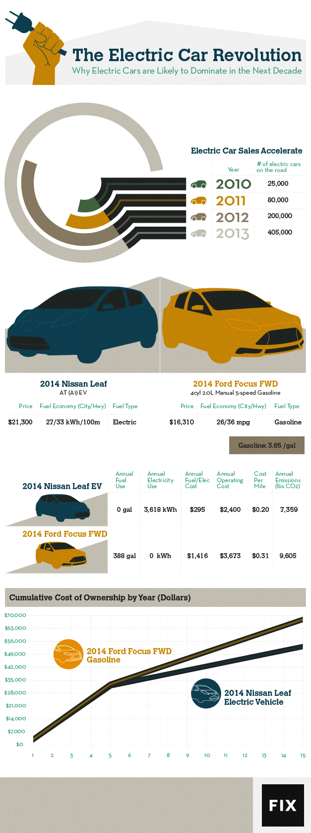 The Electric Vehicle Revolution Is Nigh Infographic