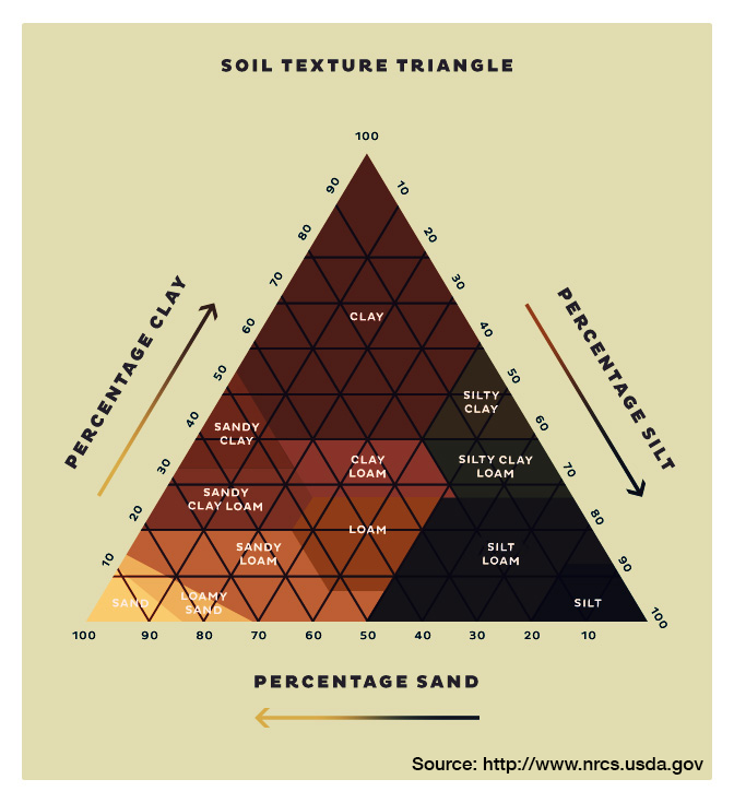 Sifting Through the Soil - Soil Texture Triangle