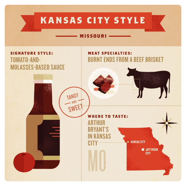 Barbecue Styles of America – Kansas City Style Barbecue