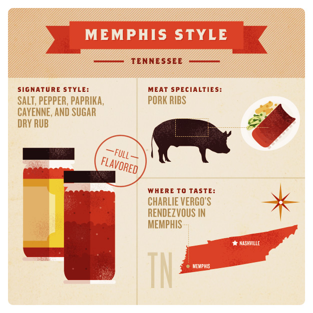 Barbecue Styles of America – Memphis Style Barbecue