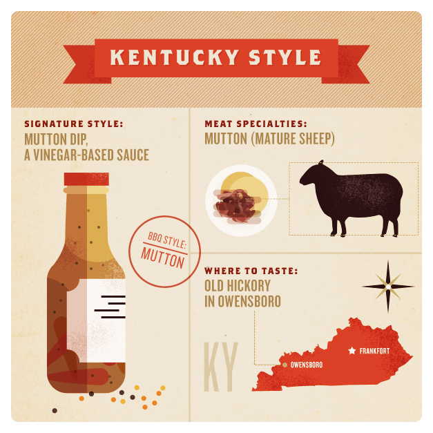 Barbecue Styles of America – Kentucky Style Barbecue