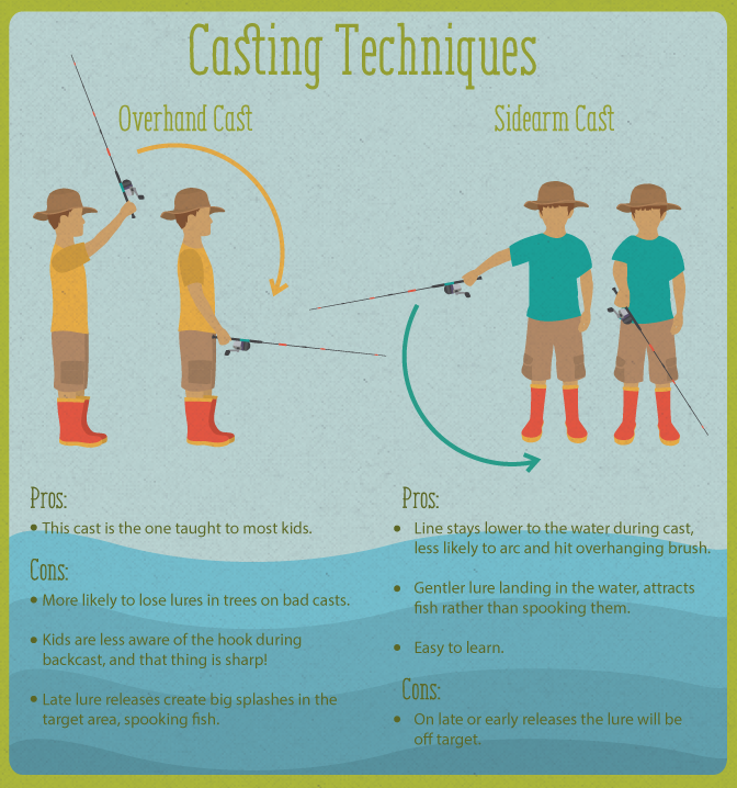 Teaching the Basics of Casting Techniques