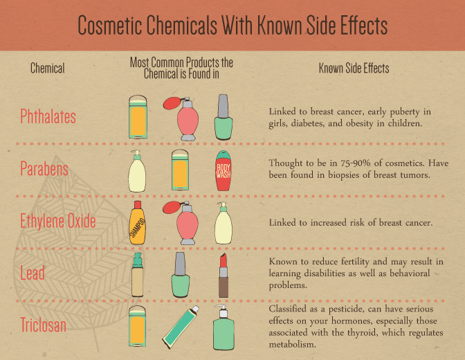 DIY Organic Makeup - Cosmetic Chemicals With Known Side Effects