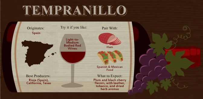 Tempranillo: The Globe-Trotting Wine