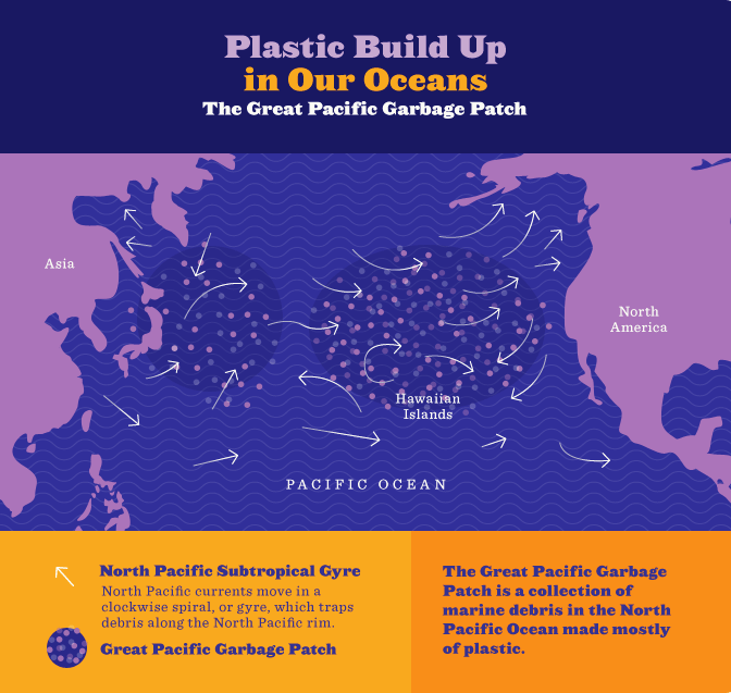 Plastic Build Up in Our Oceans