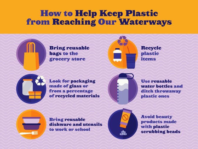 Help Keep Plastic from Reaching Waterways