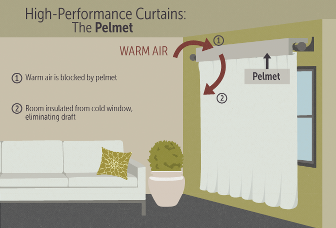 High Performance Efficient Curtains