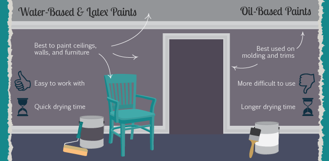 Oil base versus latex primer for paneling