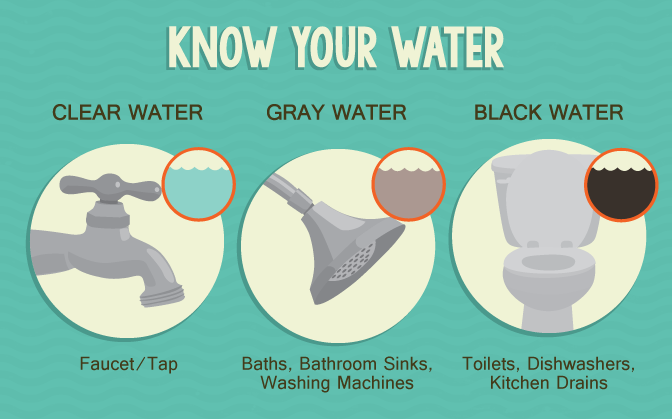 Making Use of Gray Water in Your Home - Know Your Water