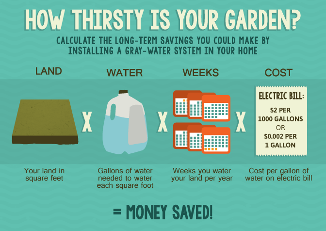 Making Use of Gray Water in Your Home - How Thirsty is Your Garden?