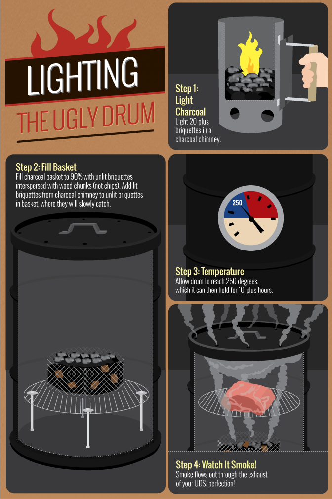 Building Your Own Smoker - Lighting the Drum and Initial Seasoning