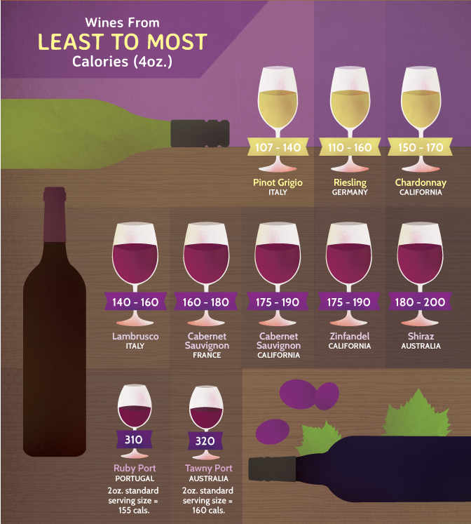 Wine from Least to Most Calories