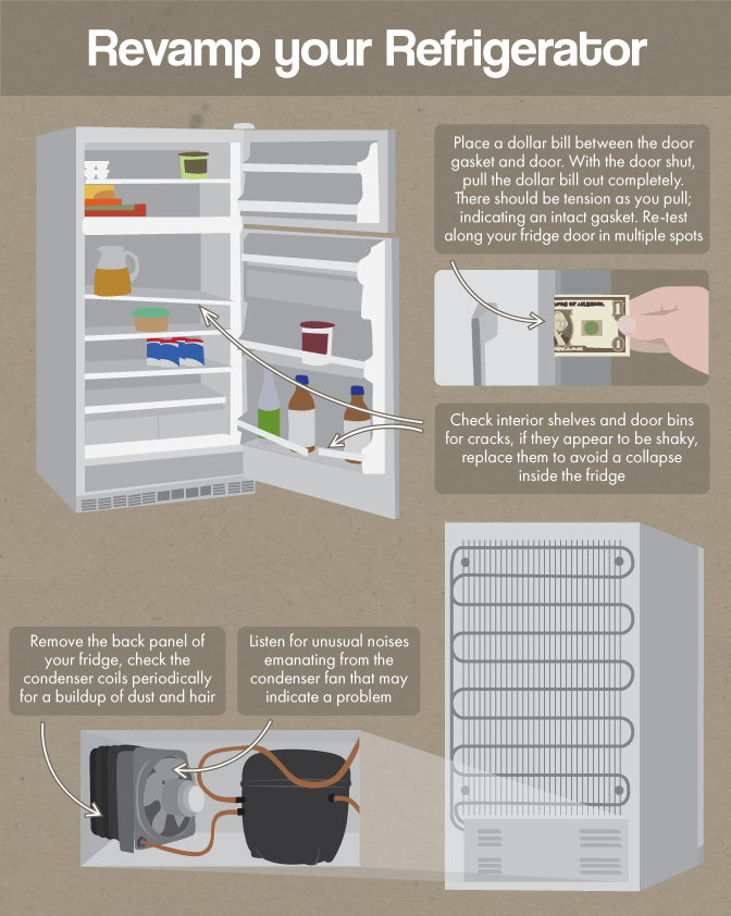 Revamp Your Refrigerator - Appliance Maintenance