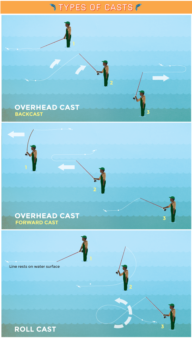 Types of Casts - Basic Fly Casting
