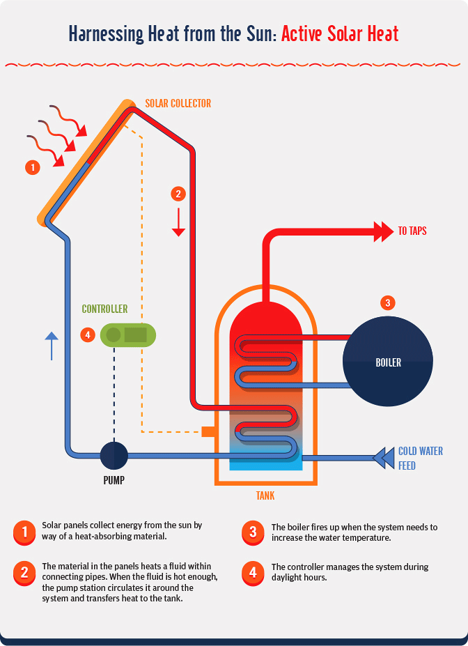 Sustainable Winter Heating - Harnessing Active Solar Heat