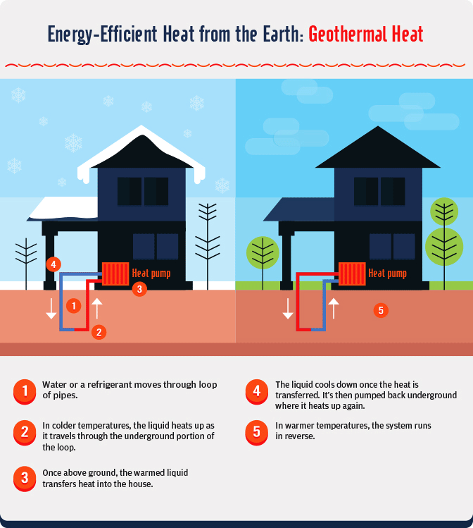 Sustainable Winter Heating - Harnessing Geothermal Heat