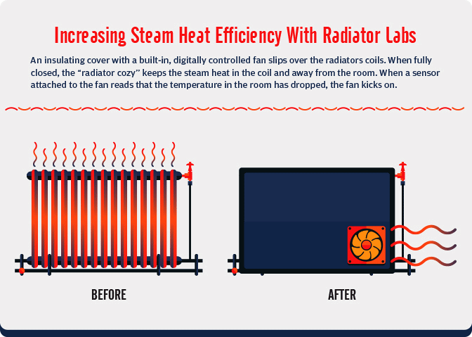 Sustainable Winter Heating - Increasing Steam Heat Efficiency With Radiator Labs