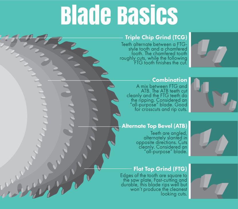 Best table saw reviews best tools reviewed best tools reviewed table saw blades what type of blade will suit your needs greentooth Images