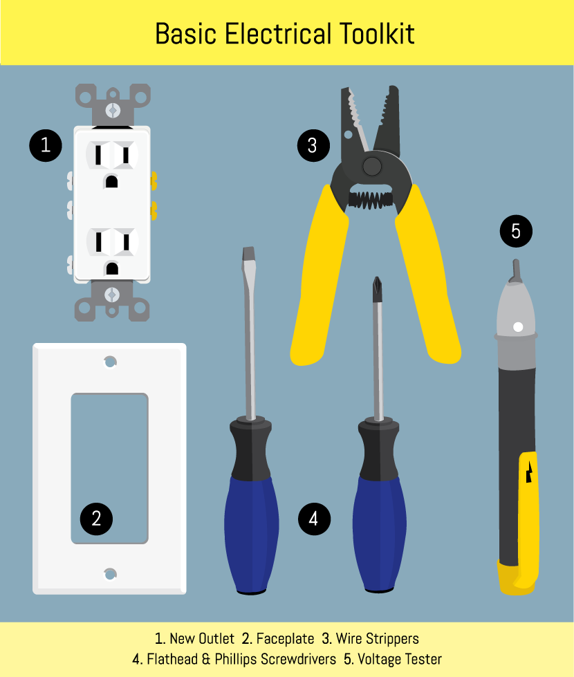 Conduct Electrical Repairs On Outlets And Switches Residential Outlet Wire Size Tools For
