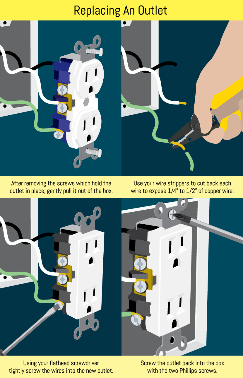 Conduct Electrical Repairs On Outlets And Switches Wiring Box Replacing An Outlet