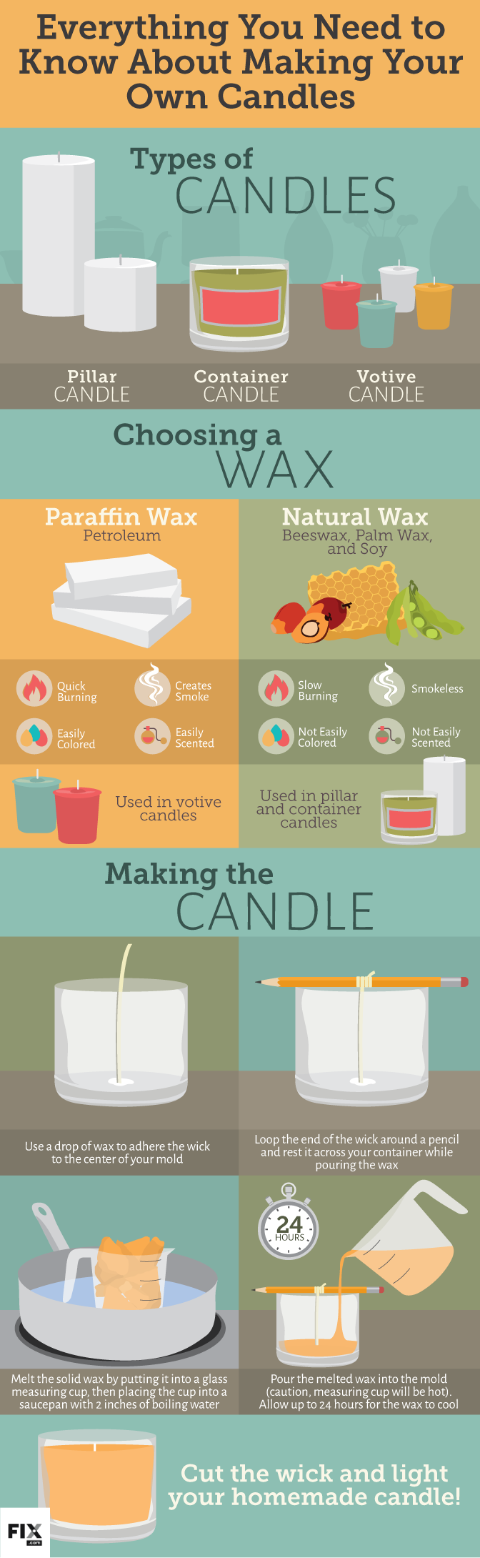 Making Your Own Candles Fix Com