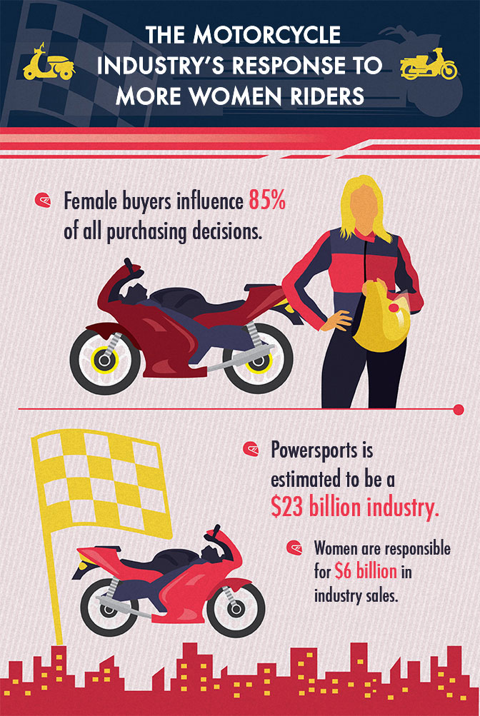 Motorcycle Industry Response to Increase in Female Riders