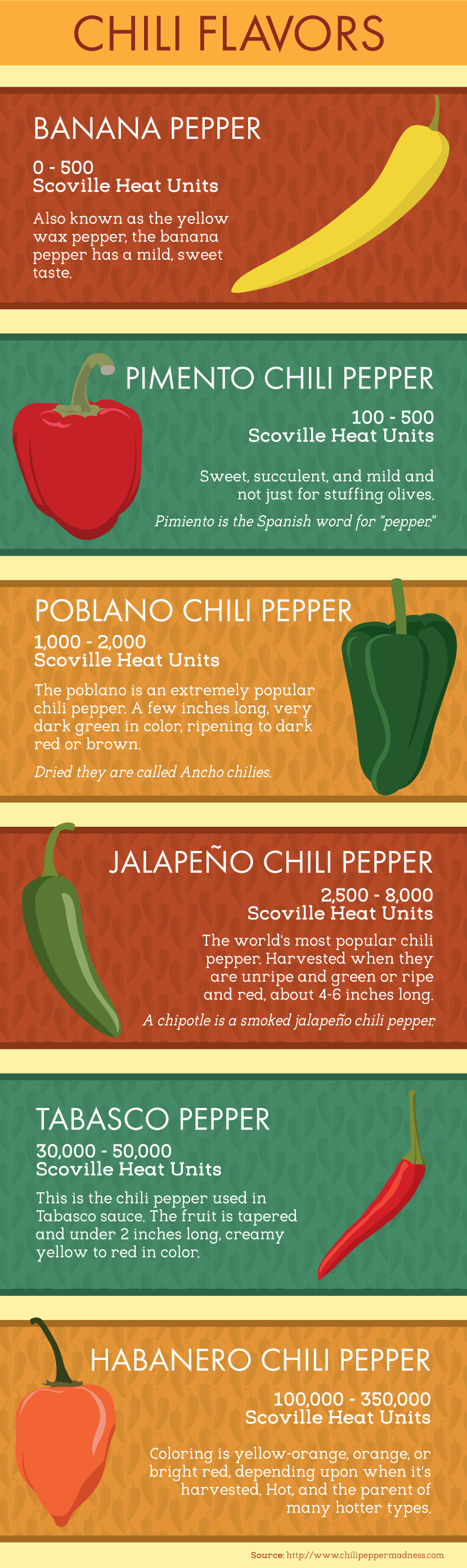 Growing Chilies: Popular Cultivars and Flavors