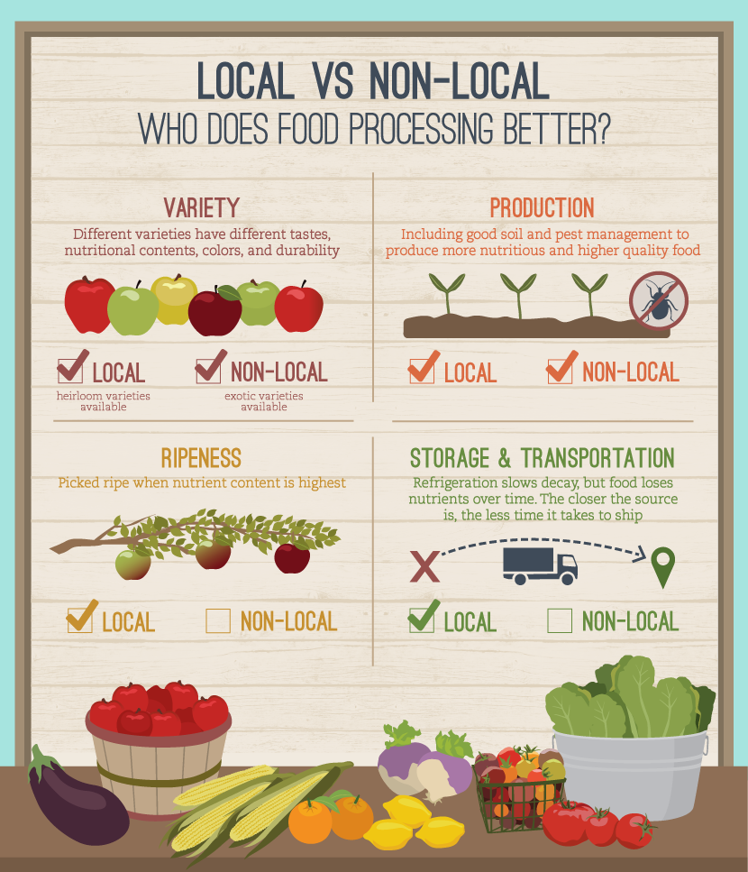 Buying local foods is better essay
