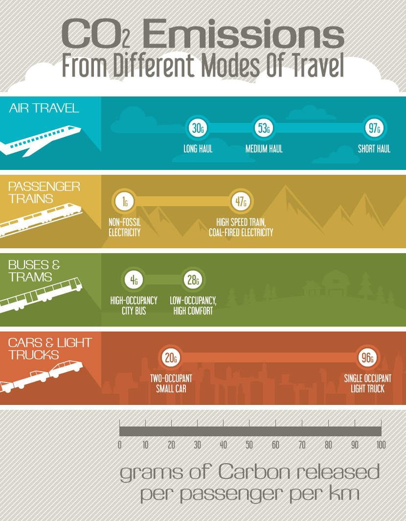 Sustainable Tourism: CO2 Emissions Comparison Planes, Trains, Bus, and Cars