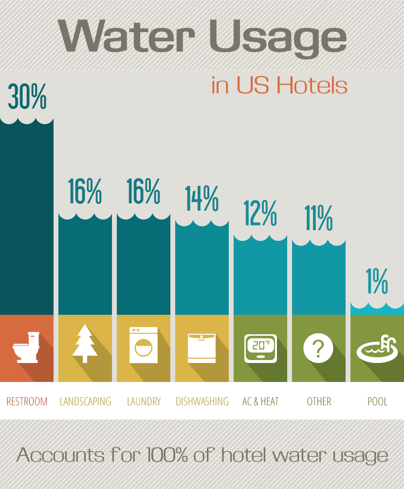 Sustainable Tourism: Water Usage in US Hotels
