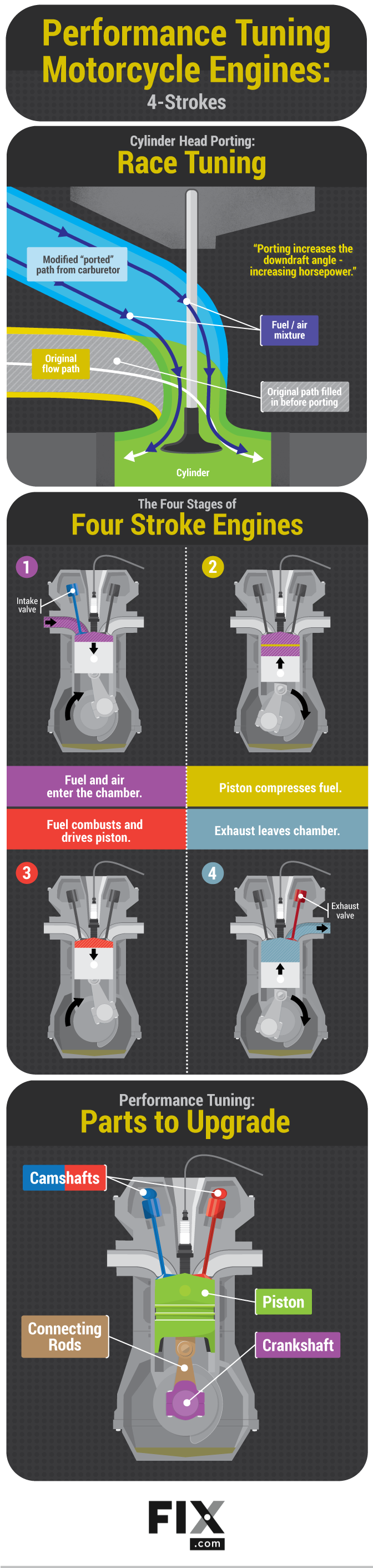 Performance Tuning Motorcycle Engines | Fix com