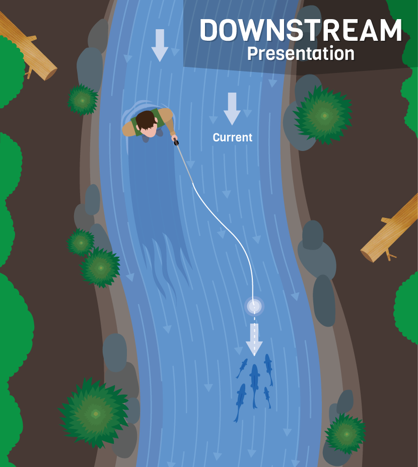 Casting Downstream - Presentation Techniques