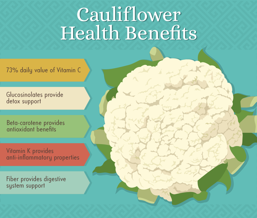 Health Benefits of Cauliflower