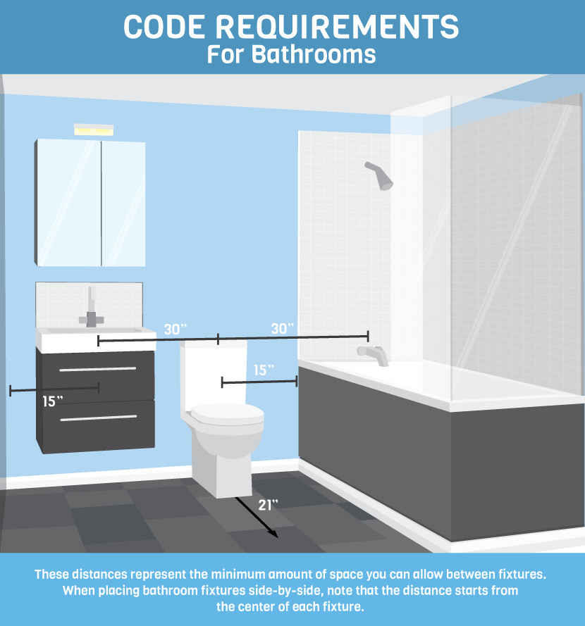 Bathroom Fixtures Outlet learn rules for bathroom design and code | fix