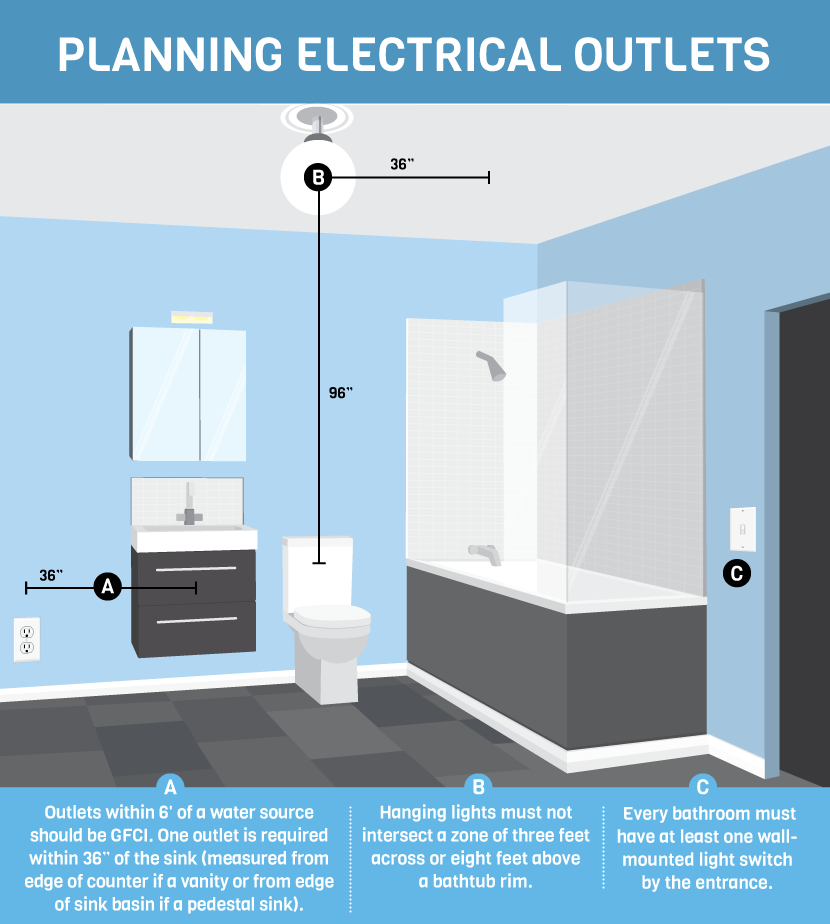 Bathroom Light Fixtures With Plug Outlet learn rules for bathroom design and code | fix