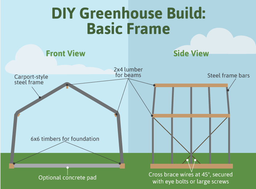 How To Build A Greenhouse Fix Com