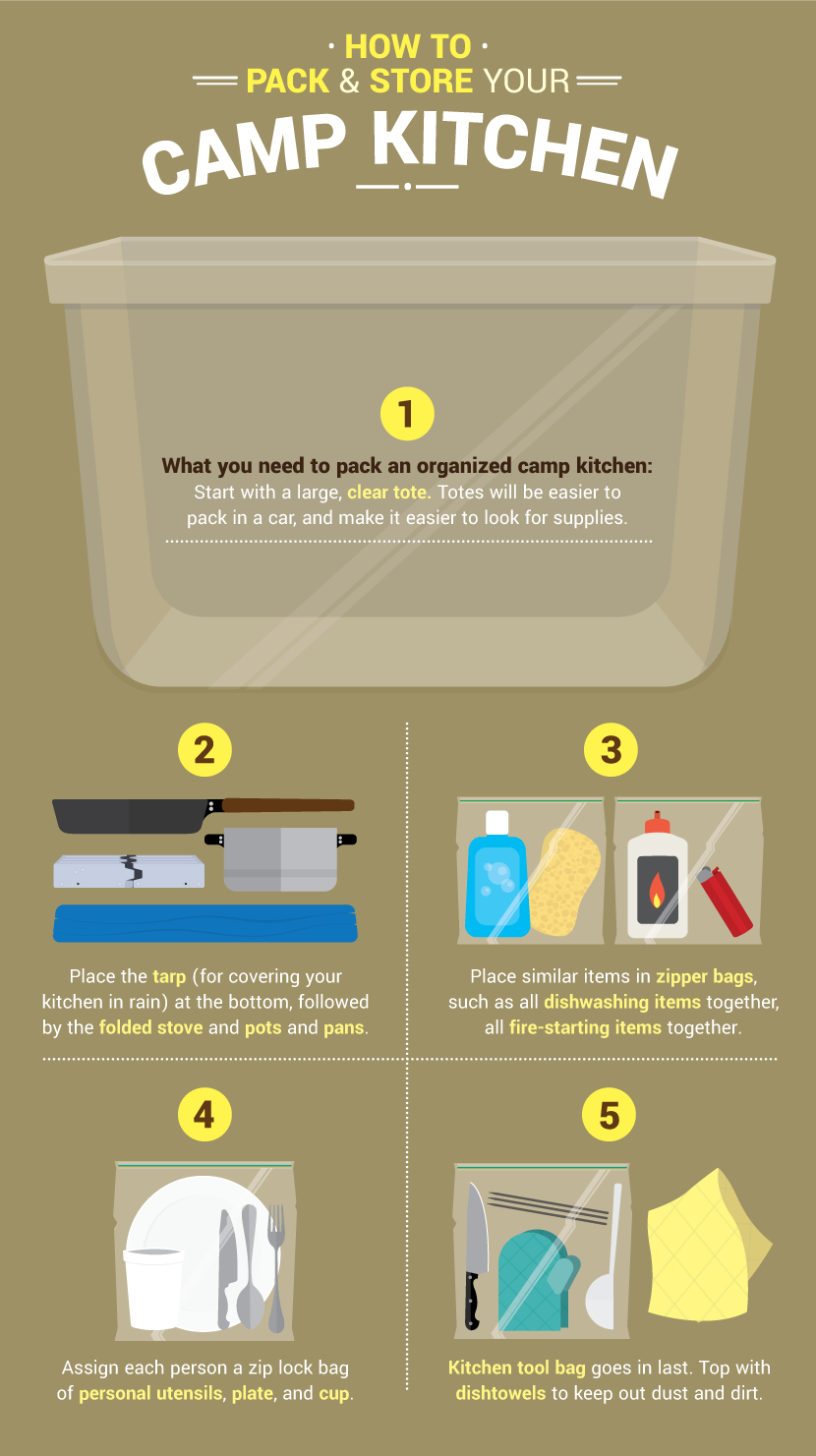 Camping Kitchen Camping Packing Lists And Tips For The Family Trip Fixcom