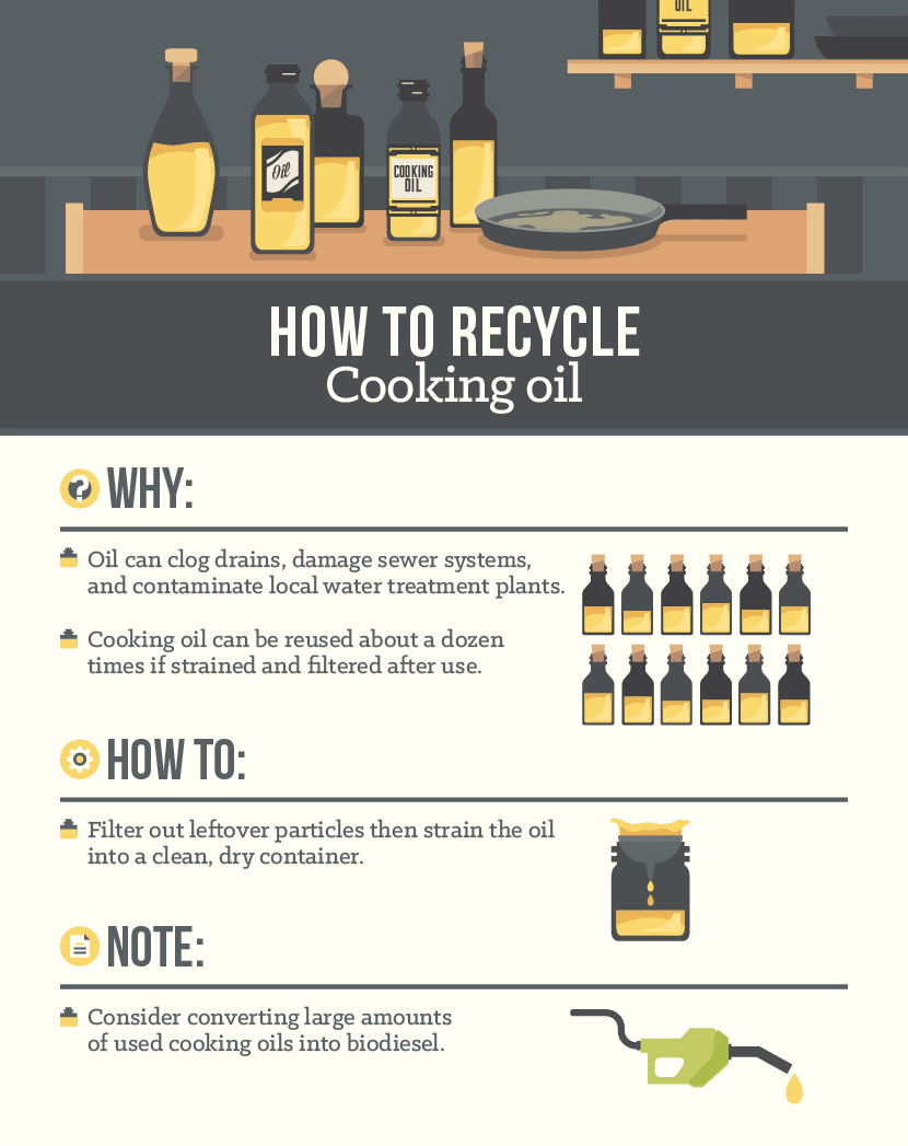 How to Recycle Cooking Oil