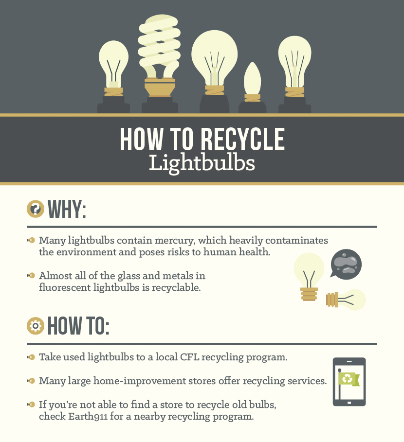 How to Recycle Lightbulbs