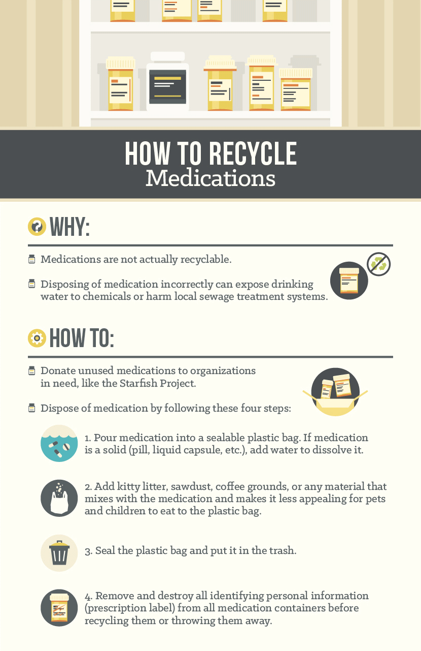 How to Recycle Medications